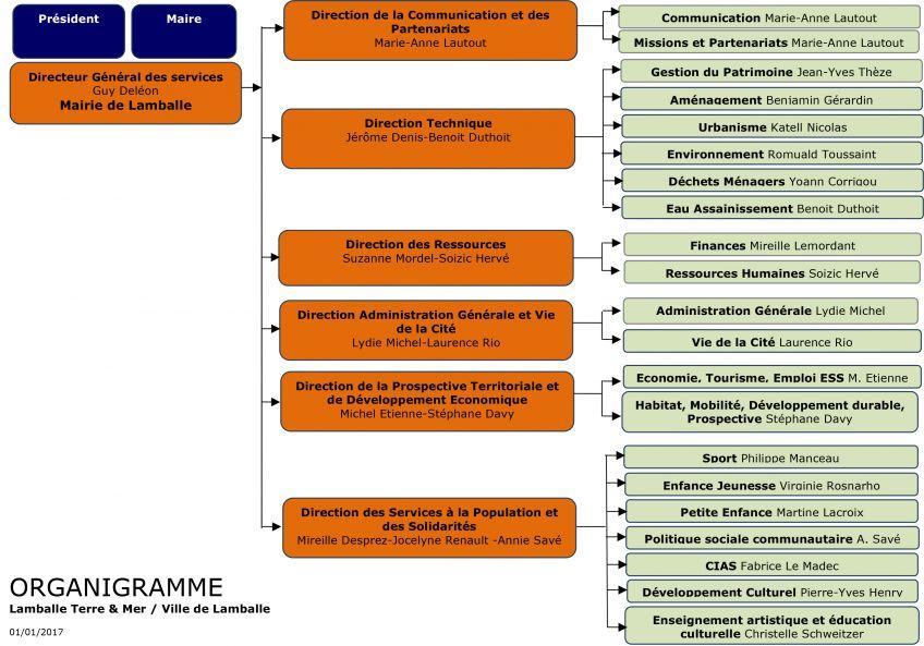 Organigramme des services lamballe terre mer - Office de tourisme lamballe ...